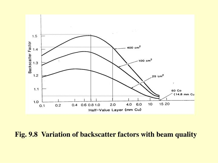 Fig. 9.8  Variation of backscatter factors with beam quality