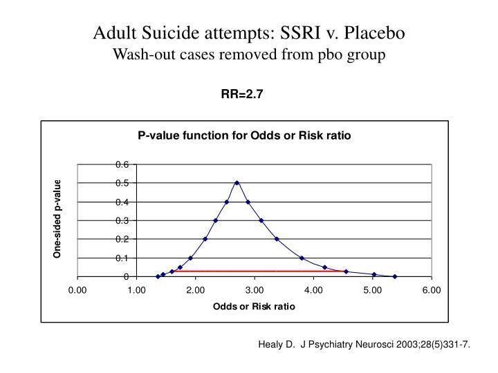 Adult Suicide attempts: SSRI v. Placebo