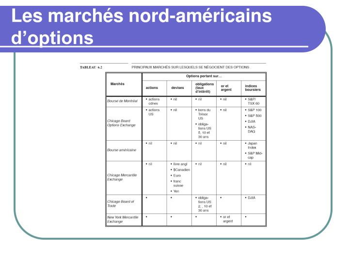 Les marchés nord-américains d'options