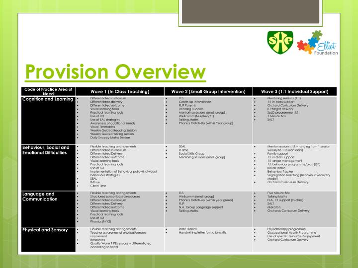 Provision Overview