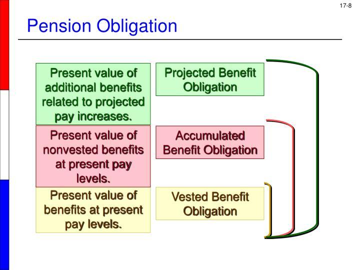 Pension Obligation