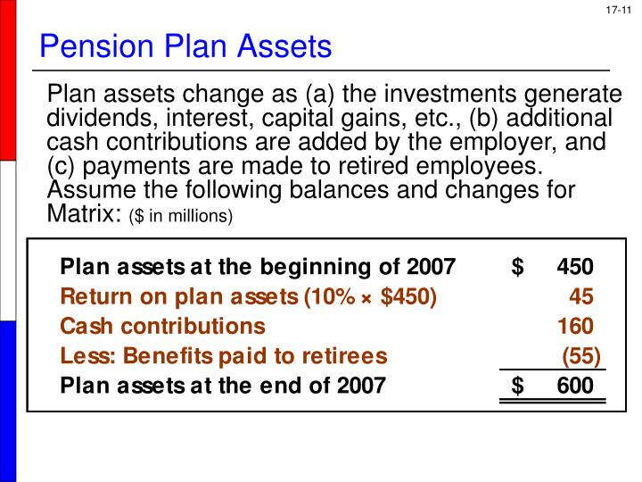 Pension Plan Assets