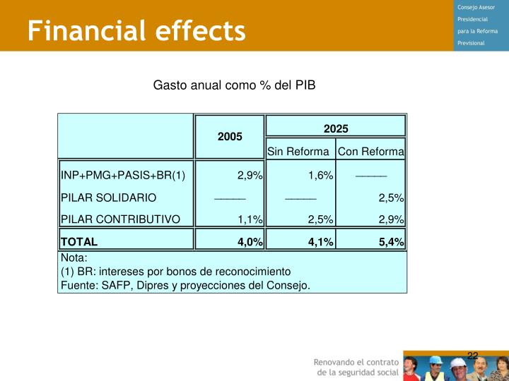 Financial effects