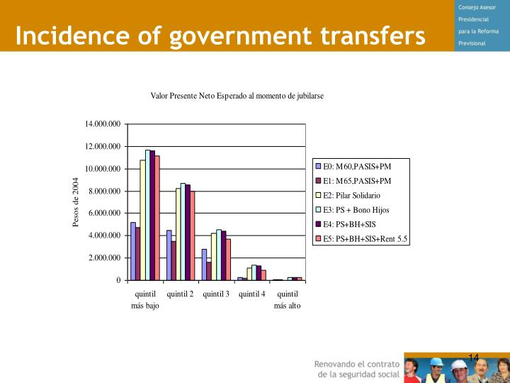 Incidence of government transfers