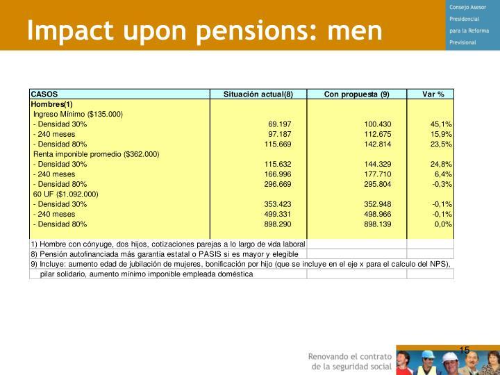 Impact upon pensions: men