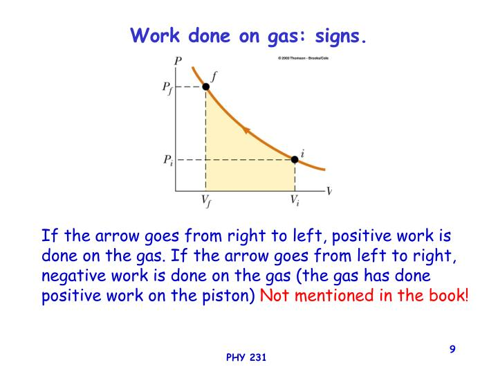 Work done on gas: signs.