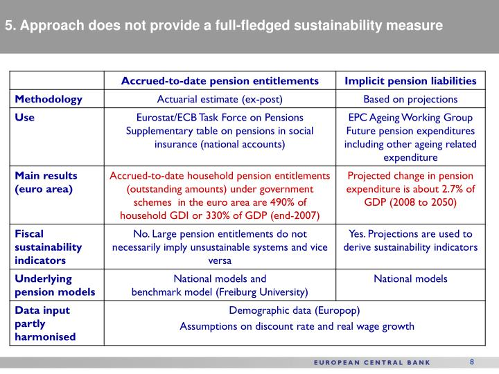 5. Approach does not provide a full-fledged sustainability measure