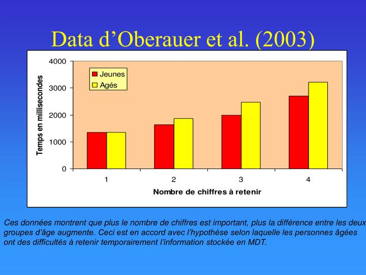 Data d'Oberauer et al. (2003)