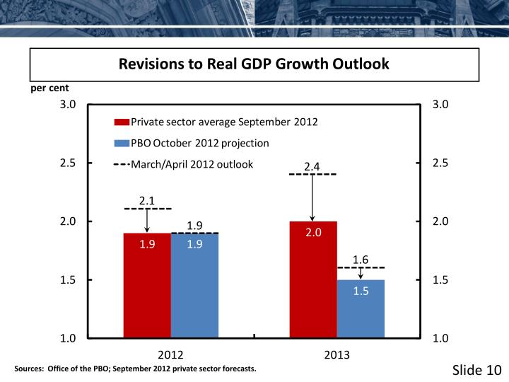 Revisions to Real GDP Growth Outlook