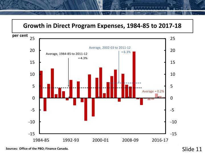 Growth in Direct Program Expenses, 1984-85 to 2017-18
