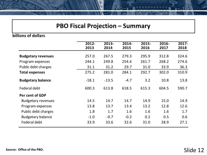PBO Fiscal Projection – Summary
