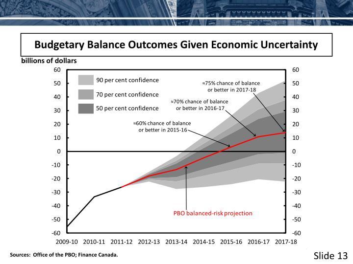 Budgetary Balance Outcomes Given Economic Uncertainty