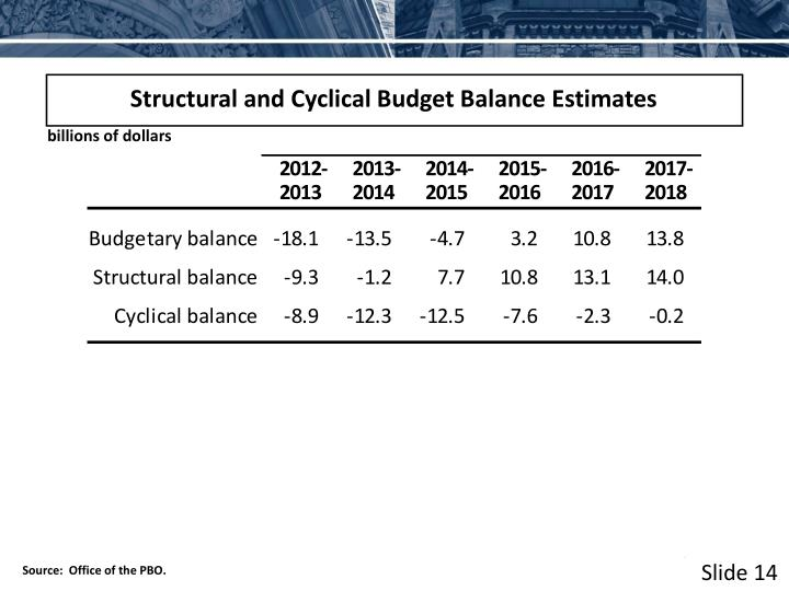 Structural and Cyclical Budget Balance Estimates