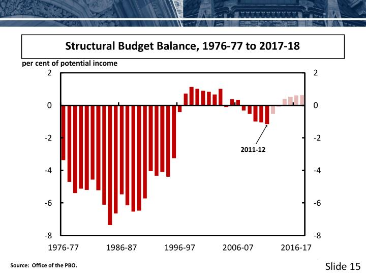 Structural Budget Balance, 1976-77 to 2017-18