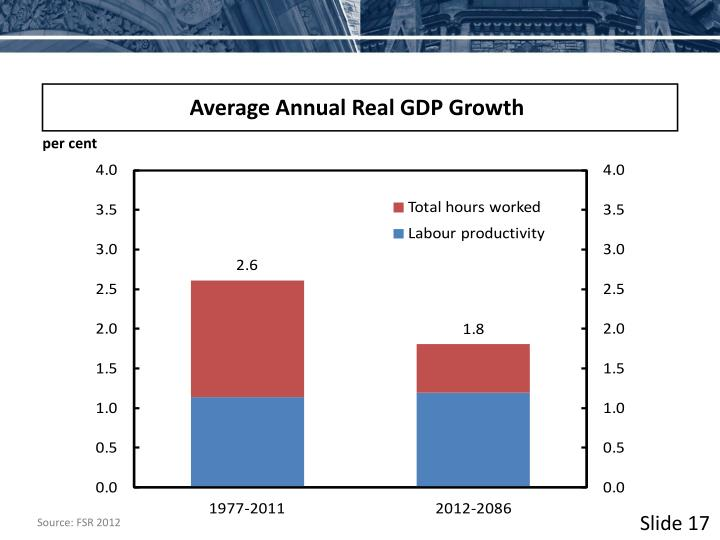 Average Annual Real GDP Growth