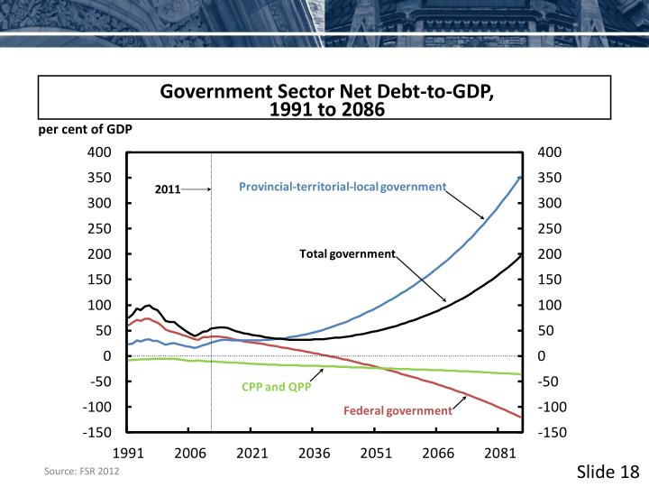 Government Sector Net Debt-to-GDP,