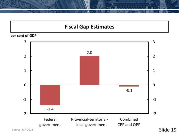 Fiscal Gap Estimates