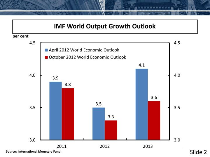 IMF World Output Growth Outlook