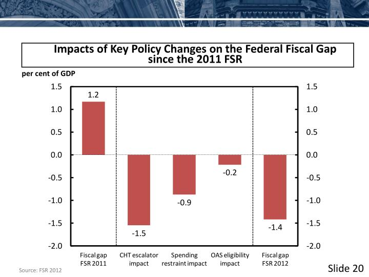 Impacts of Key Policy Changes on the Federal Fiscal Gap