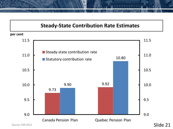 Steady-State Contribution Rate Estimates