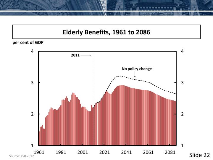 Elderly Benefits, 1961 to 2086