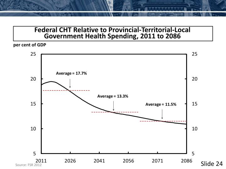 Federal CHT Relative to Provincial-Territorial-Local Government Health Spending, 2011 to 2086