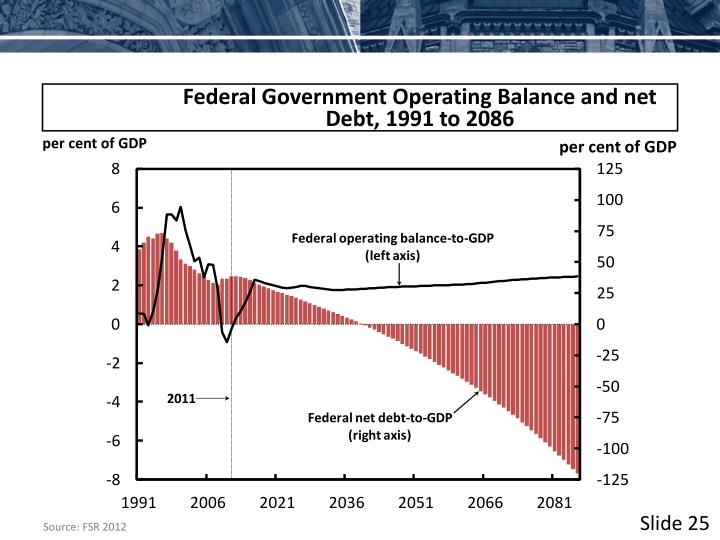 Federal Government Operating Balance and net Debt, 1991 to 2086