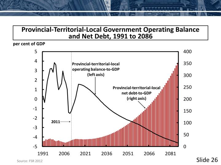 Provincial-Territorial-Local Government Operating Balance and Net Debt, 1991 to 2086