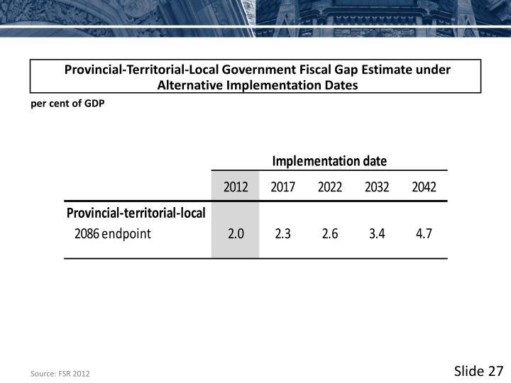 Provincial-Territorial-Local Government Fiscal Gap Estimate under Alternative Implementation Dates