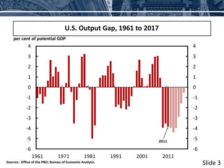 U.S. Output Gap, 1961 to 2017