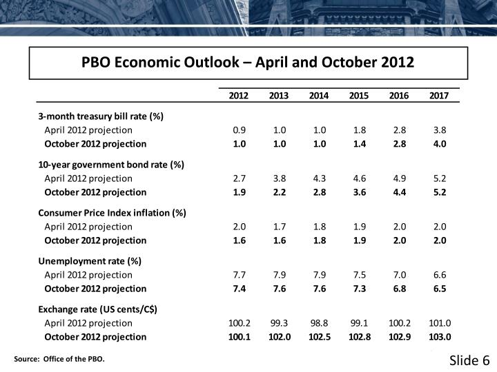 PBO Economic Outlook – April and October 2012