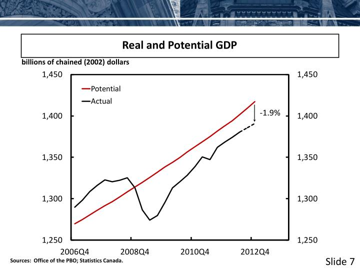 Real and Potential GDP