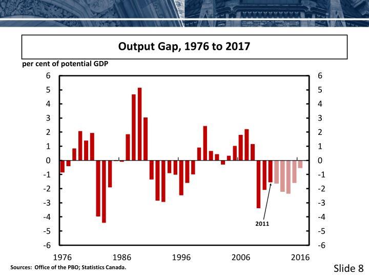 Output Gap, 1976 to 2017