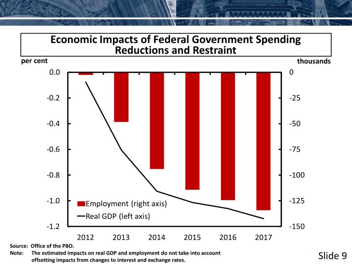 Economic Impacts of Federal Government Spending Reductions and Restraint