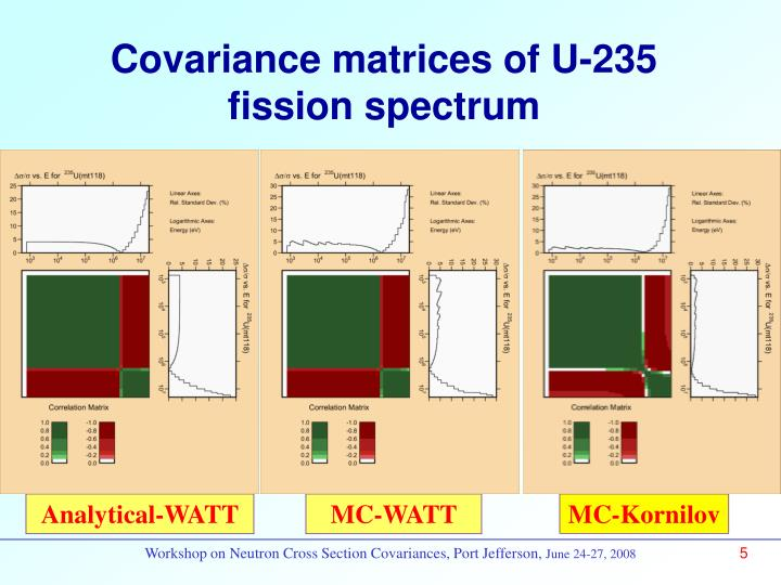 Covariance matrices of U-235 fission spectrum