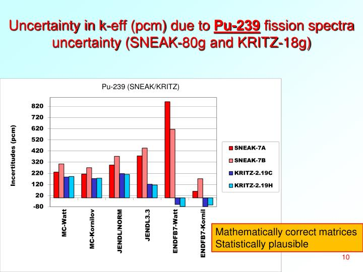 Uncertainty in k-eff (pcm) due to