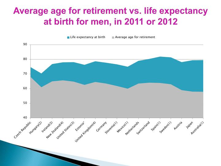 Average age for retirement vs. life expectancy at birth for men, in 2011 or 2012