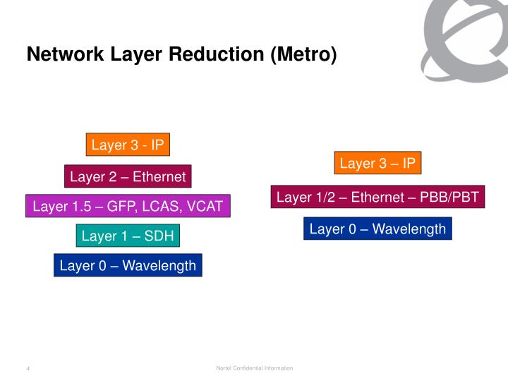 Network Layer Reduction (Metro)