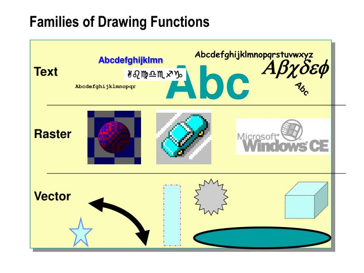 Families of Drawing Functions