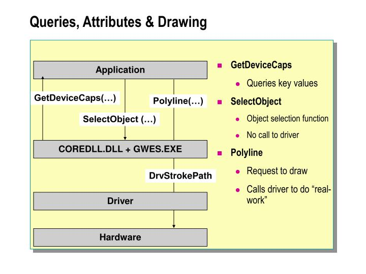 Queries, Attributes & Drawing