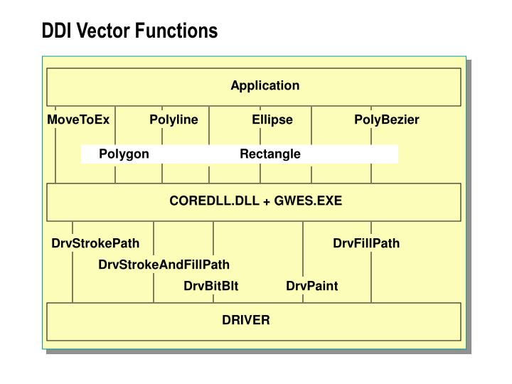 DDI Vector Functions