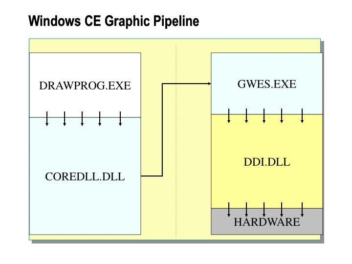 Windows CE Graphic Pipeline