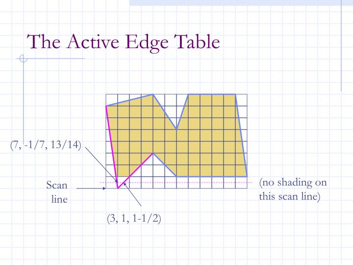 The Active Edge Table