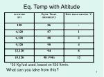 eq temp with altitude