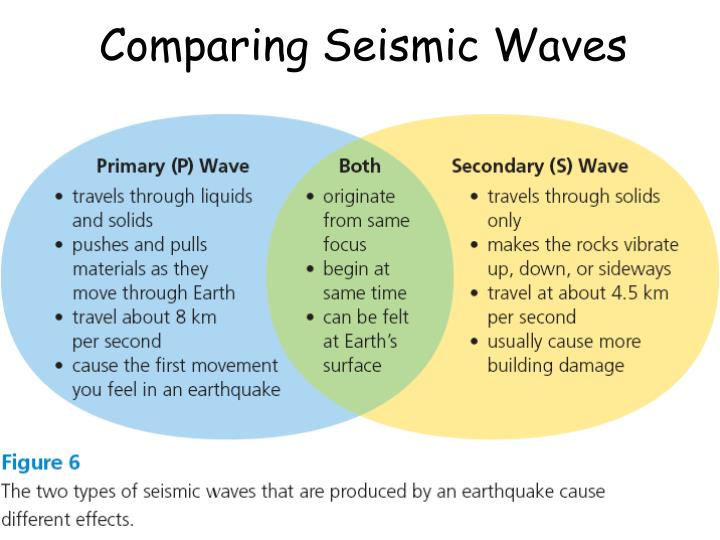 Comparing Seismic Waves