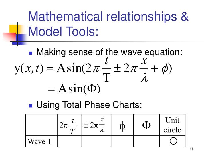 Mathematical relationships & Model Tools: