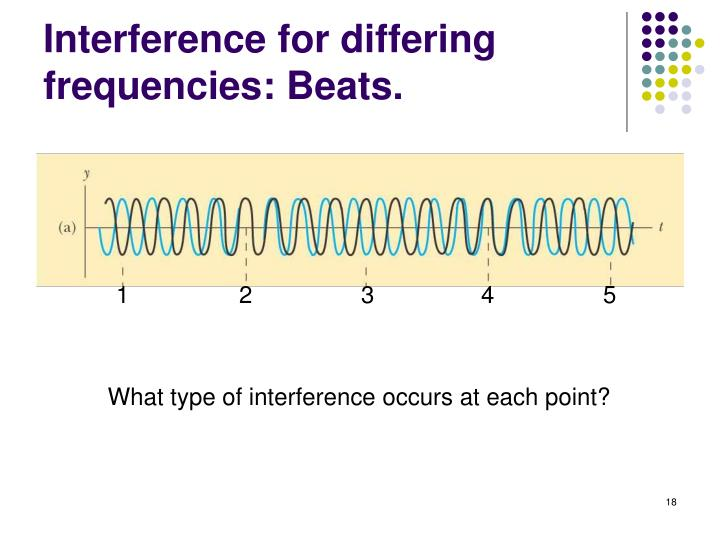 Interference for differing frequencies: Beats.