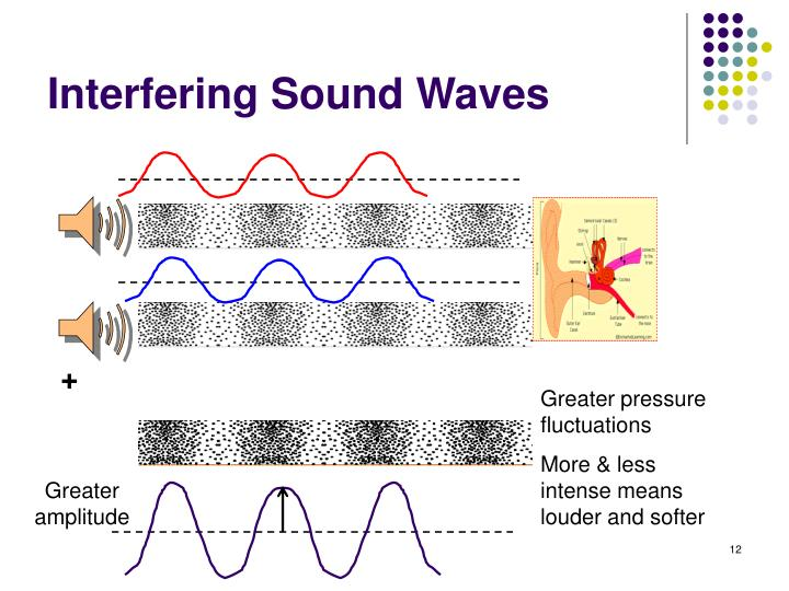 Interfering Sound Waves