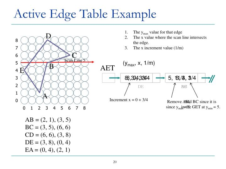 Active Edge Table Example