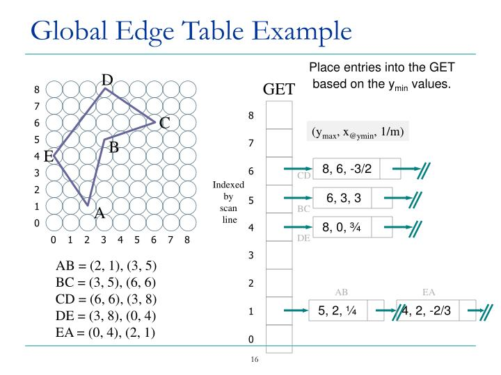 Global Edge Table Example